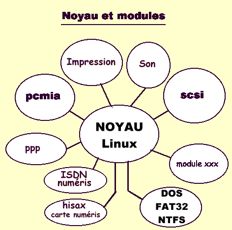 noyau & modules